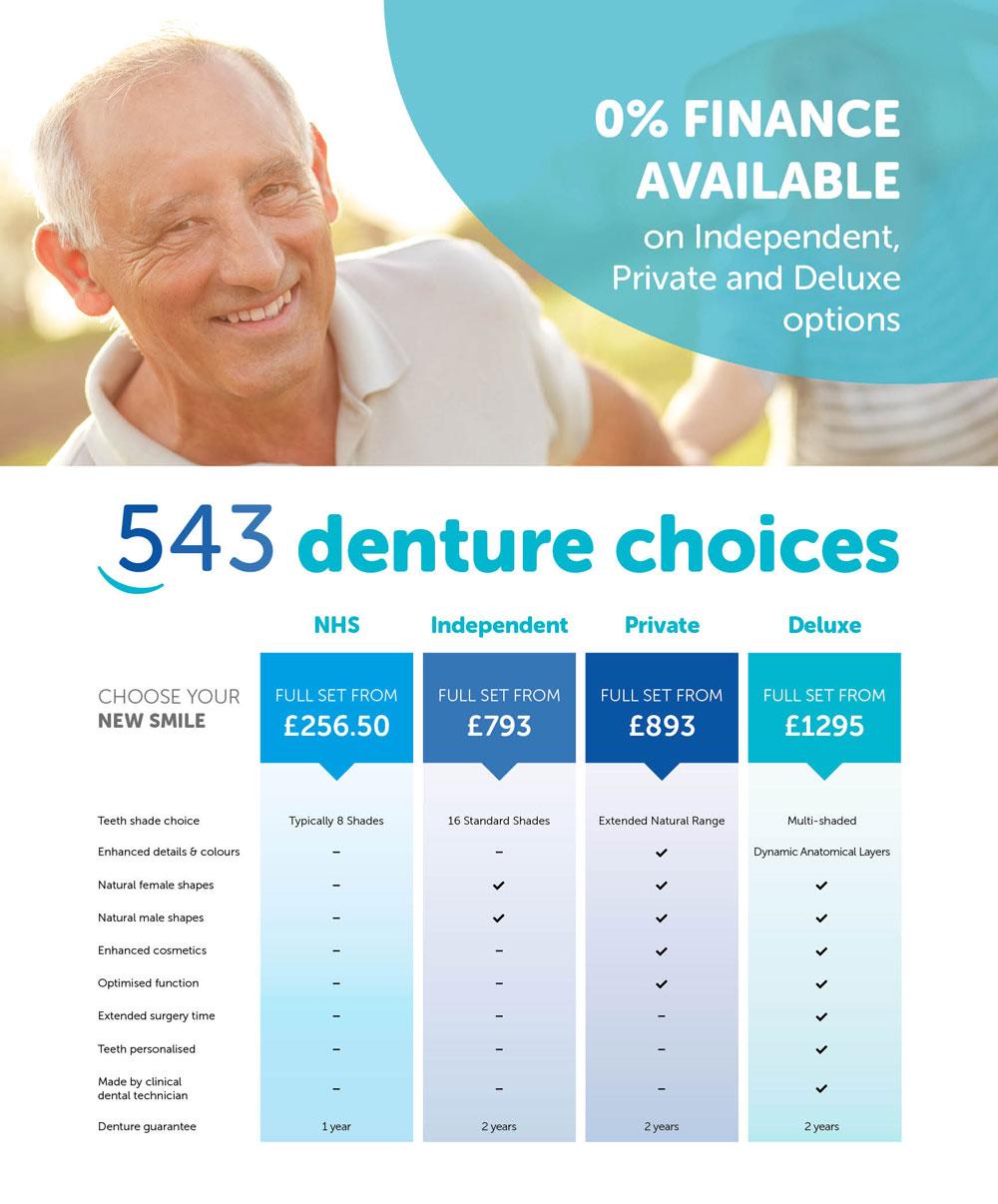 543 denture choices